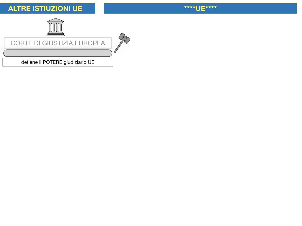 2. LE ISTITUZINI DELL'UNIONE EUROPEA_SIMULAZIONE.093