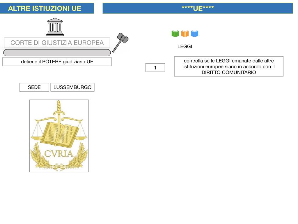 2. LE ISTITUZINI DELL'UNIONE EUROPEA_SIMULAZIONE.095