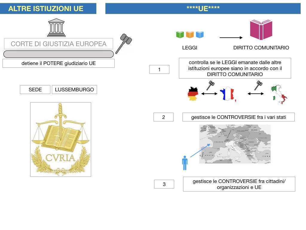 2. LE ISTITUZINI DELL'UNIONE EUROPEA_SIMULAZIONE.101