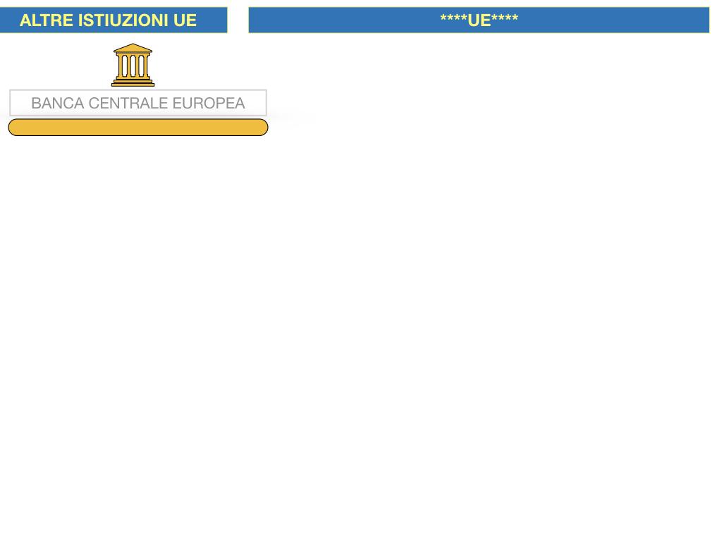 2. LE ISTITUZINI DELL'UNIONE EUROPEA_SIMULAZIONE.102