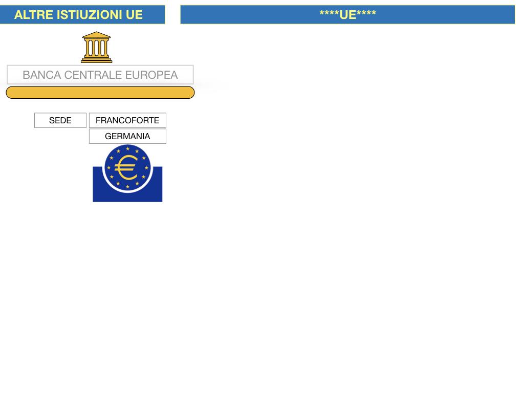 2. LE ISTITUZINI DELL'UNIONE EUROPEA_SIMULAZIONE.103