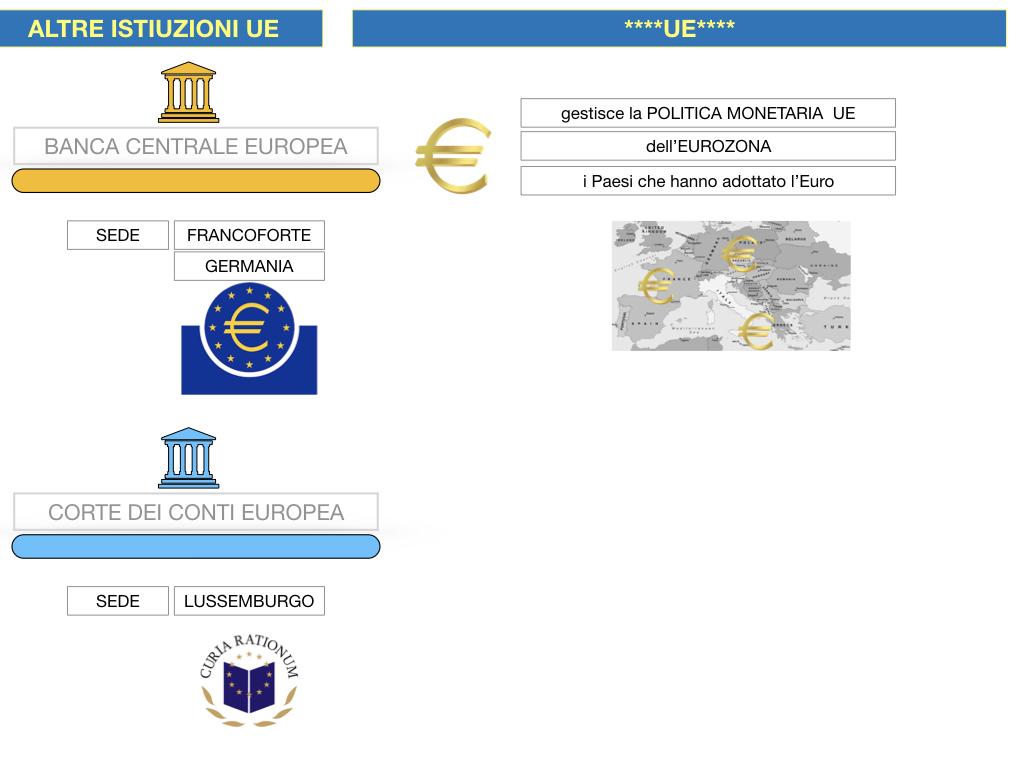 2. LE ISTITUZINI DELL'UNIONE EUROPEA_SIMULAZIONE.108