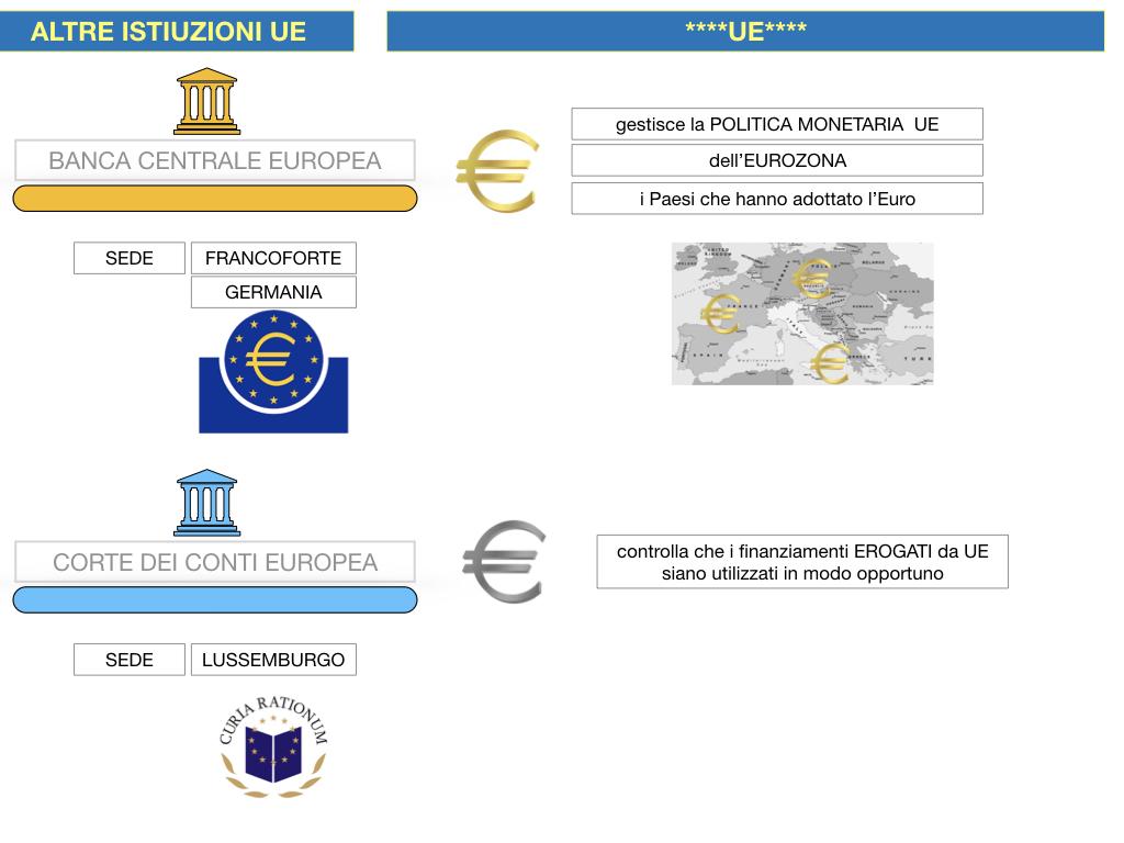 2. LE ISTITUZINI DELL'UNIONE EUROPEA_SIMULAZIONE.109