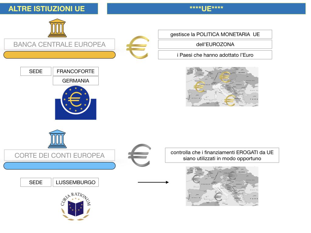 2. LE ISTITUZINI DELL'UNIONE EUROPEA_SIMULAZIONE.110