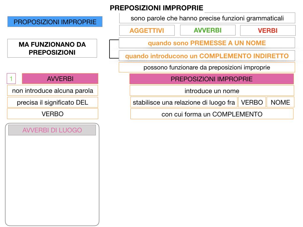 2.PREPOSIZIONI_IMPROPRIE_SIMULAZIONE.017