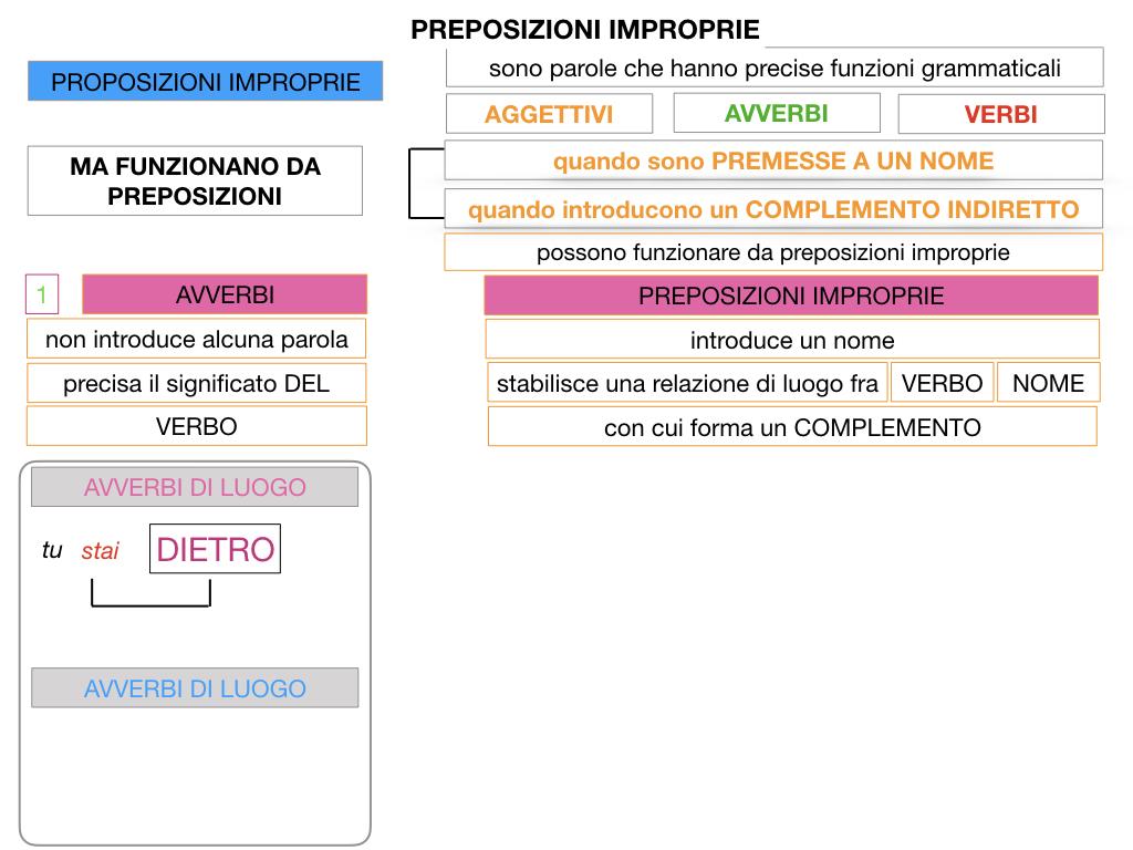 2.PREPOSIZIONI_IMPROPRIE_SIMULAZIONE.020