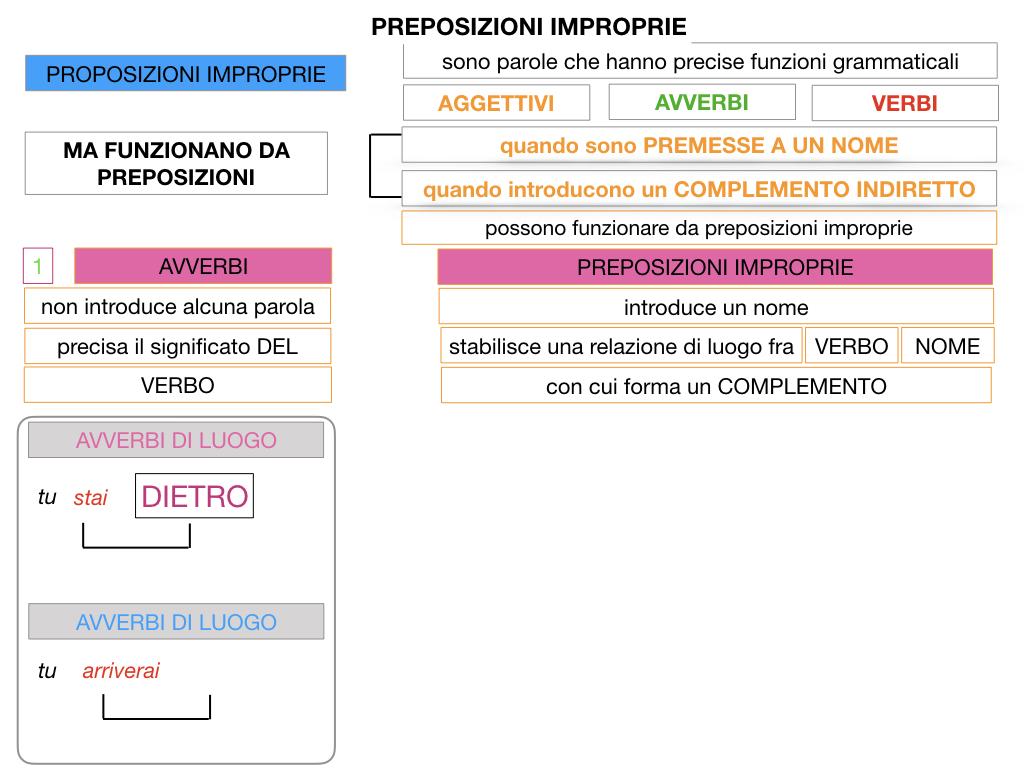 2.PREPOSIZIONI_IMPROPRIE_SIMULAZIONE.021