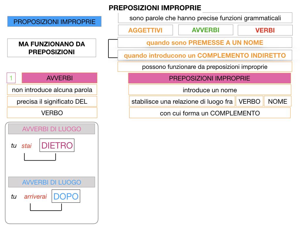 2.PREPOSIZIONI_IMPROPRIE_SIMULAZIONE.022