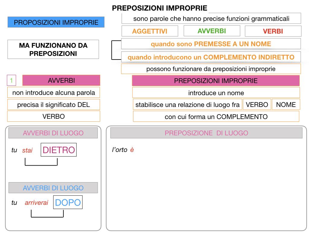 2.PREPOSIZIONI_IMPROPRIE_SIMULAZIONE.025