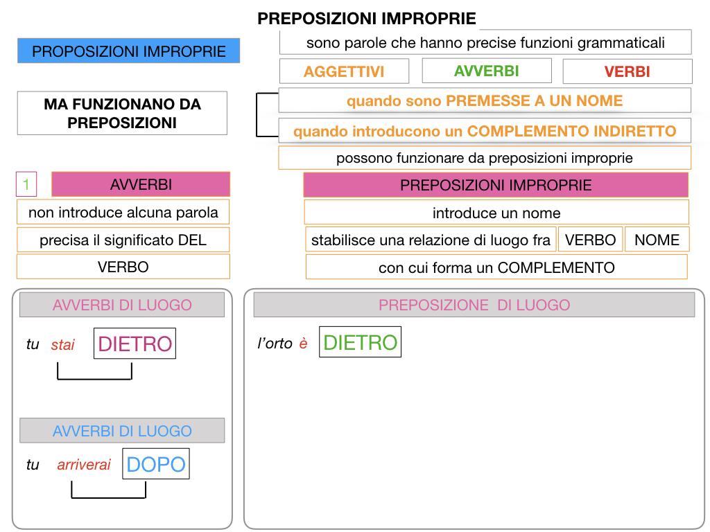 2.PREPOSIZIONI_IMPROPRIE_SIMULAZIONE.026