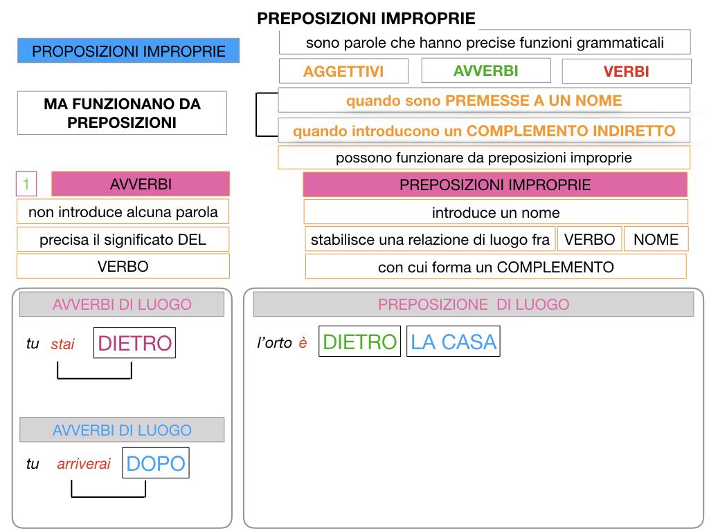 2.PREPOSIZIONI_IMPROPRIE_SIMULAZIONE.027