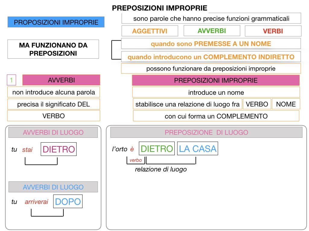 2.PREPOSIZIONI_IMPROPRIE_SIMULAZIONE.029