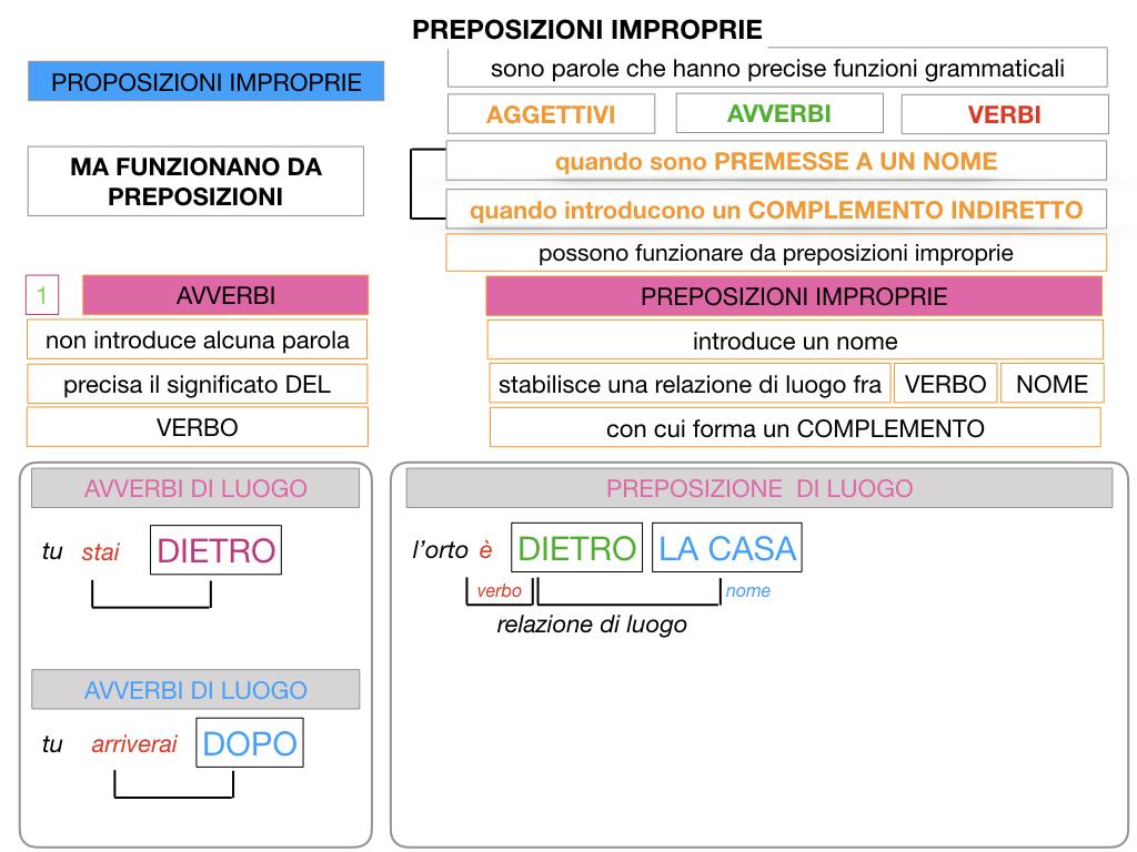 2.PREPOSIZIONI_IMPROPRIE_SIMULAZIONE.030
