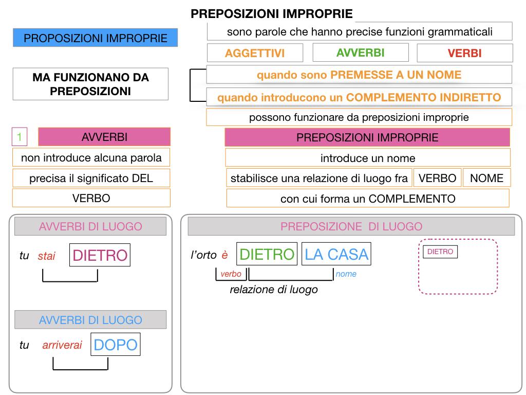 2.PREPOSIZIONI_IMPROPRIE_SIMULAZIONE.031