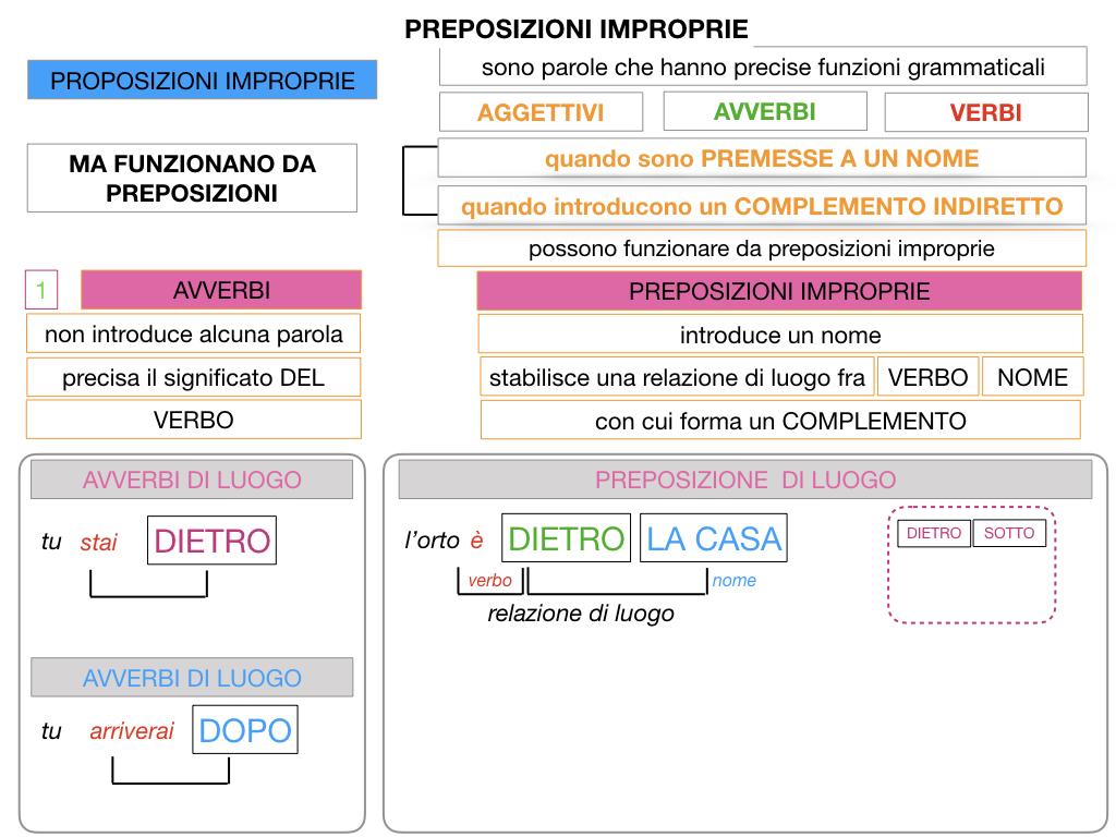 2.PREPOSIZIONI_IMPROPRIE_SIMULAZIONE.032