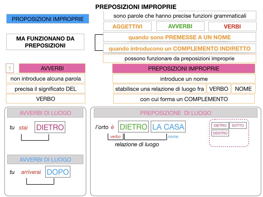 2.PREPOSIZIONI_IMPROPRIE_SIMULAZIONE.033