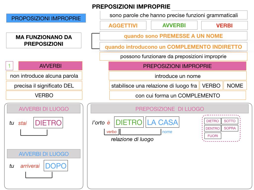 2.PREPOSIZIONI_IMPROPRIE_SIMULAZIONE.035