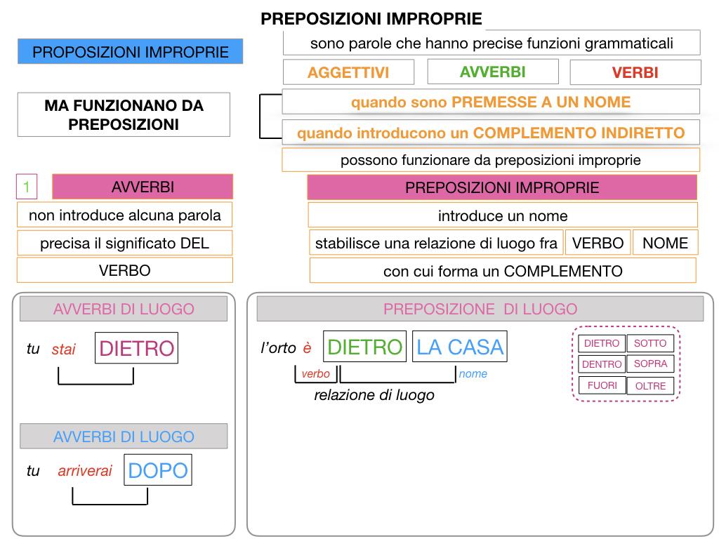 2.PREPOSIZIONI_IMPROPRIE_SIMULAZIONE.036