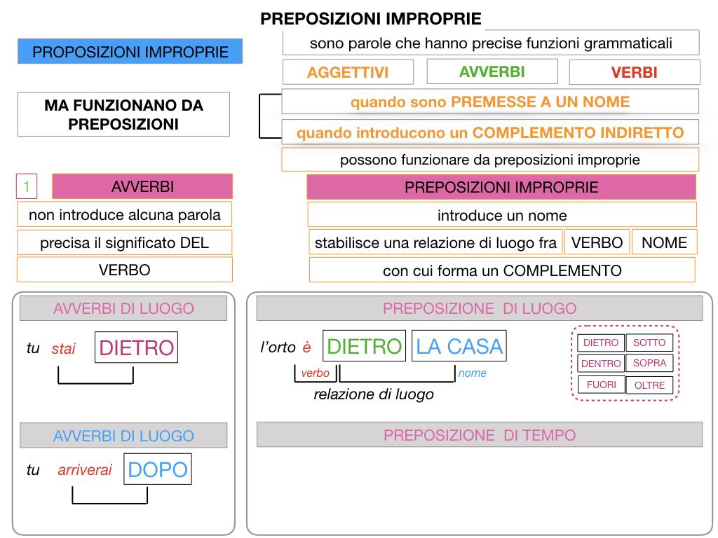 2.PREPOSIZIONI_IMPROPRIE_SIMULAZIONE.037