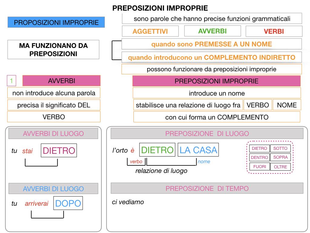 2.PREPOSIZIONI_IMPROPRIE_SIMULAZIONE.038