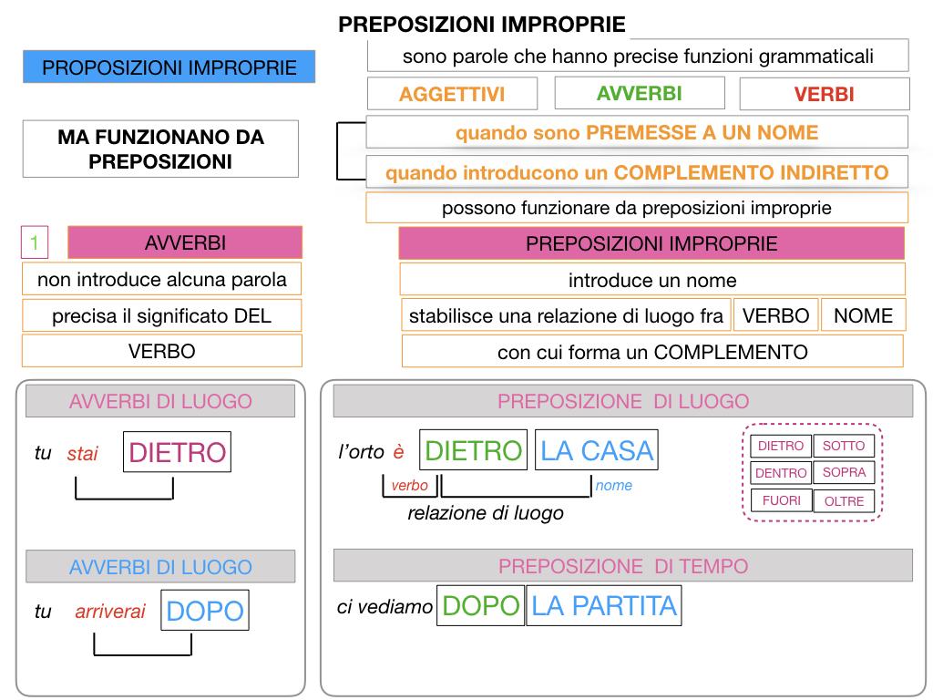 2.PREPOSIZIONI_IMPROPRIE_SIMULAZIONE.040