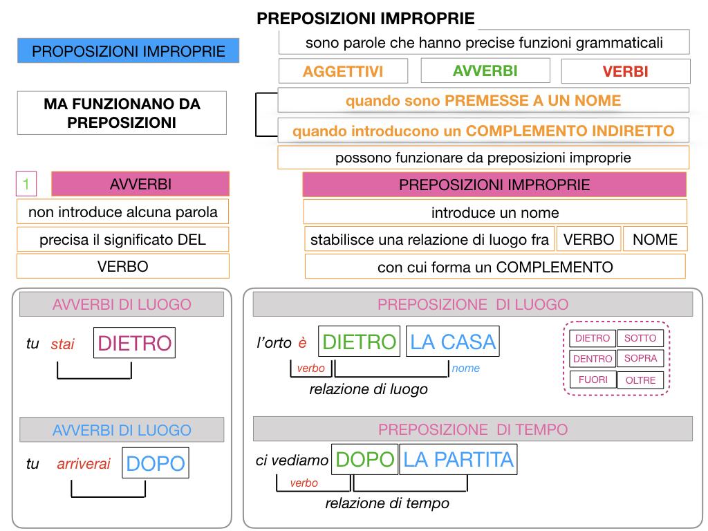 2.PREPOSIZIONI_IMPROPRIE_SIMULAZIONE.042