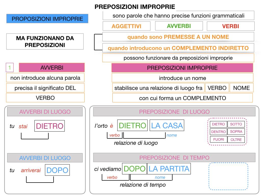 2.PREPOSIZIONI_IMPROPRIE_SIMULAZIONE.044