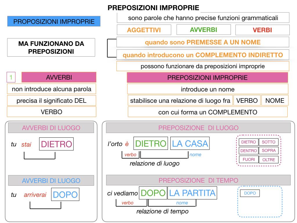 2.PREPOSIZIONI_IMPROPRIE_SIMULAZIONE.045