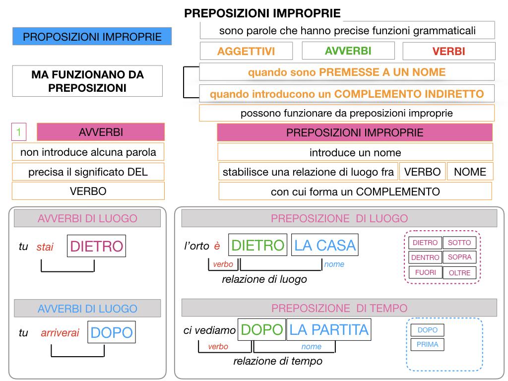 2.PREPOSIZIONI_IMPROPRIE_SIMULAZIONE.046