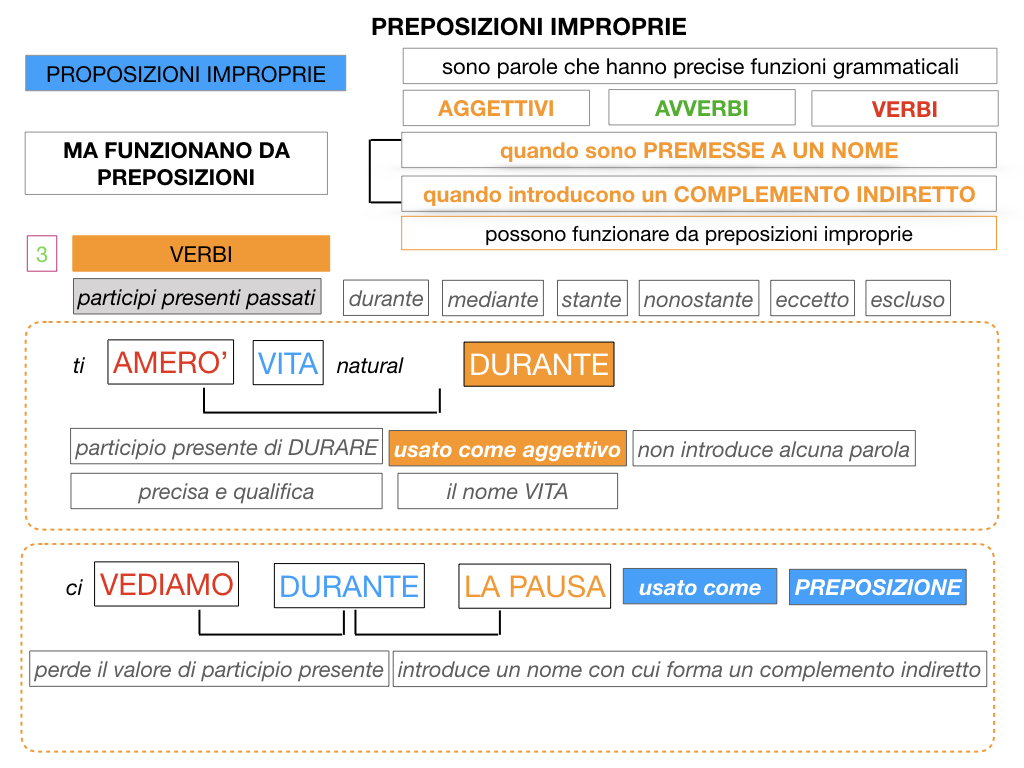 2.PREPOSIZIONI_IMPROPRIE_SIMULAZIONE.112