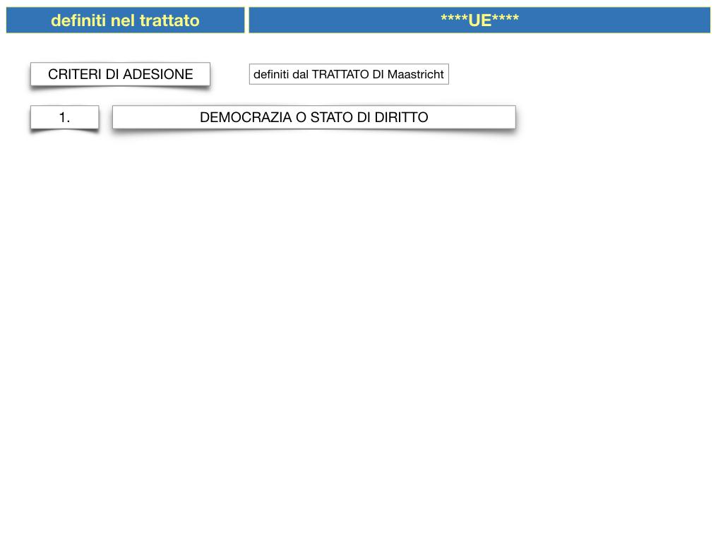3. COME SI ENTRA IN UE E LA COSTITUZIONE EUROPEA_SIMULAZIONE.020