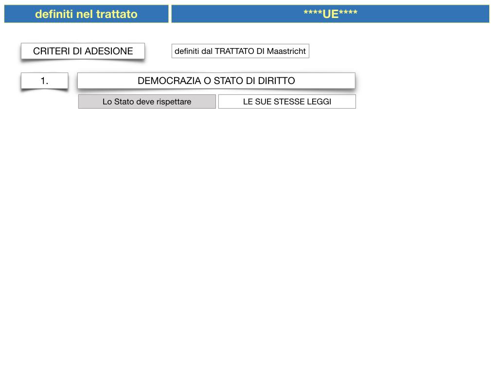 3. COME SI ENTRA IN UE E LA COSTITUZIONE EUROPEA_SIMULAZIONE.021
