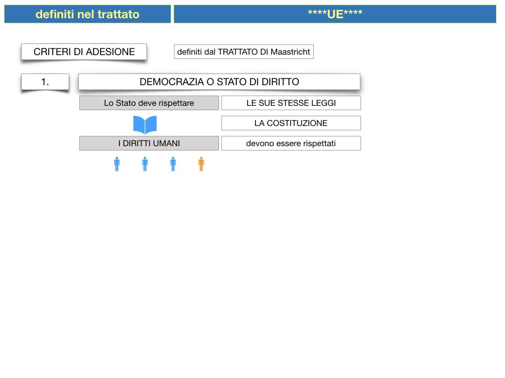 3. COME SI ENTRA IN UE E LA COSTITUZIONE EUROPEA_SIMULAZIONE.025