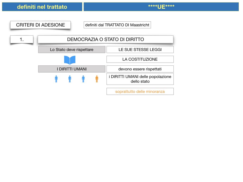 3. COME SI ENTRA IN UE E LA COSTITUZIONE EUROPEA_SIMULAZIONE.027