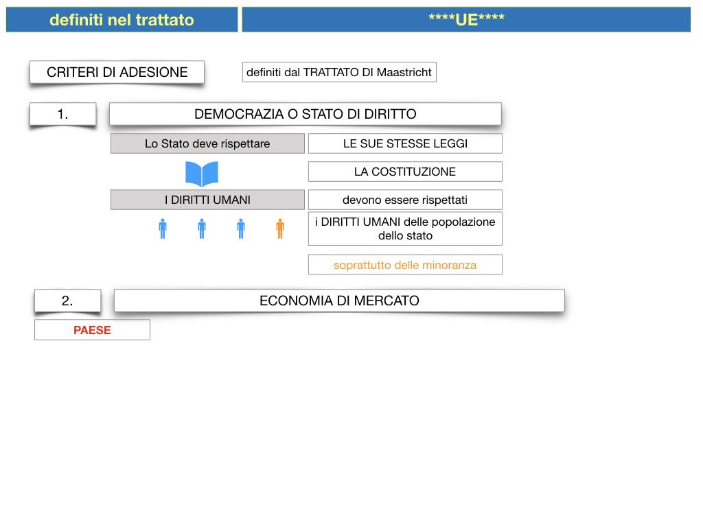 3. COME SI ENTRA IN UE E LA COSTITUZIONE EUROPEA_SIMULAZIONE.029
