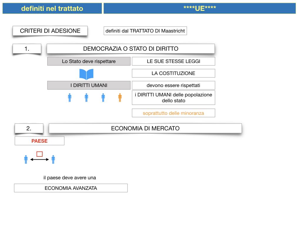 3. COME SI ENTRA IN UE E LA COSTITUZIONE EUROPEA_SIMULAZIONE.030