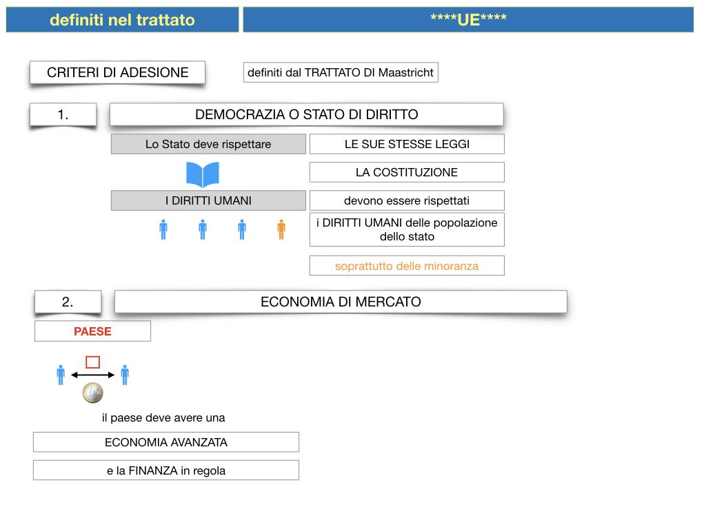 3. COME SI ENTRA IN UE E LA COSTITUZIONE EUROPEA_SIMULAZIONE.031