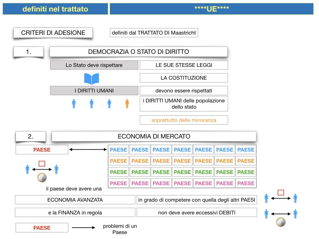 3. COME SI ENTRA IN UE E LA COSTITUZIONE EUROPEA_SIMULAZIONE.035
