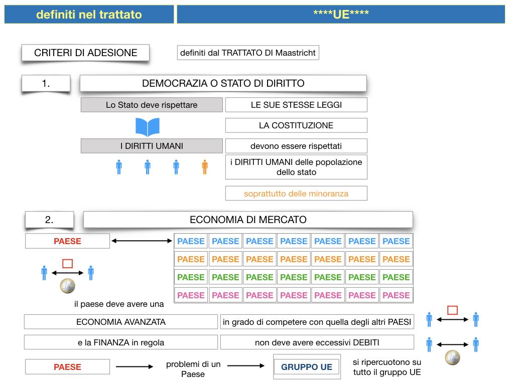 3. COME SI ENTRA IN UE E LA COSTITUZIONE EUROPEA_SIMULAZIONE.036