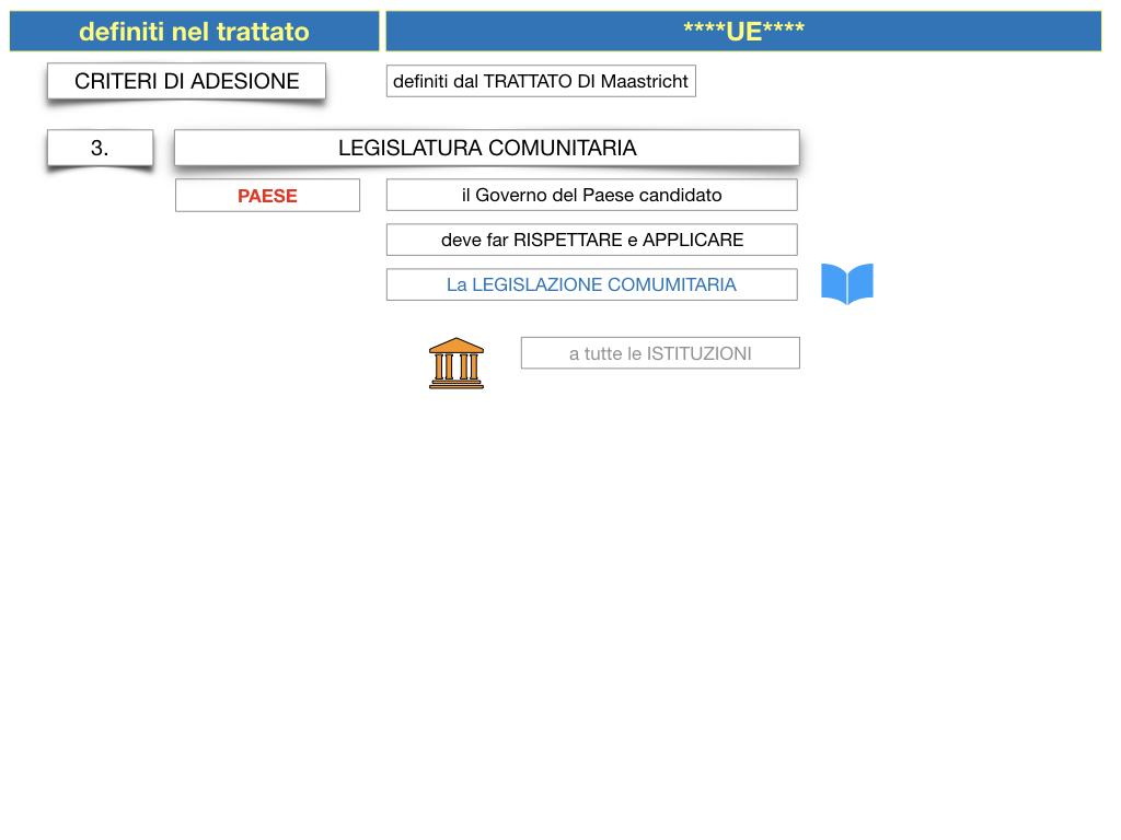 3. COME SI ENTRA IN UE E LA COSTITUZIONE EUROPEA_SIMULAZIONE.041