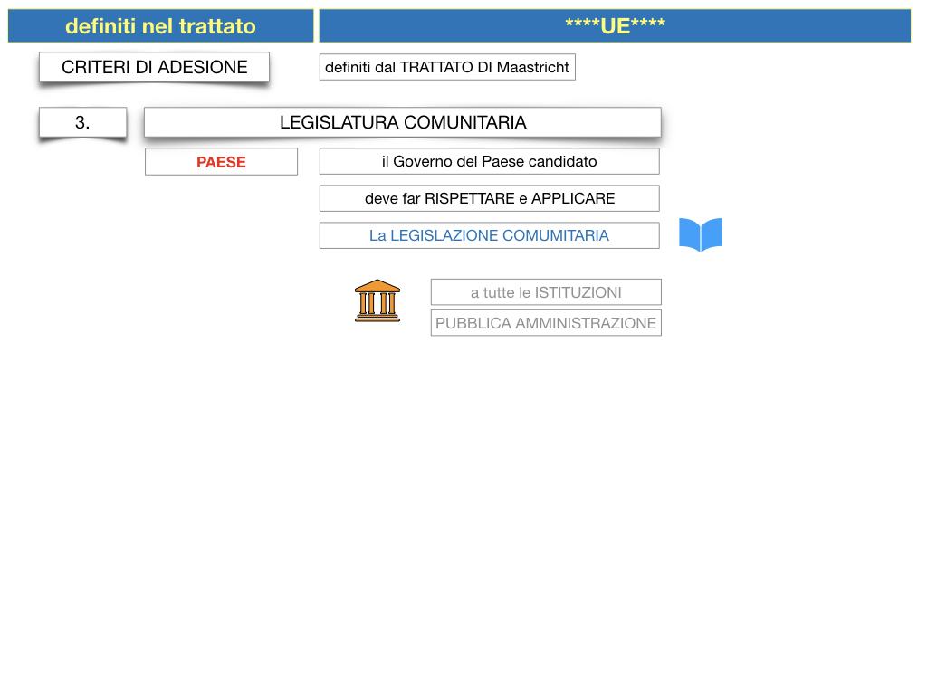 3. COME SI ENTRA IN UE E LA COSTITUZIONE EUROPEA_SIMULAZIONE.042