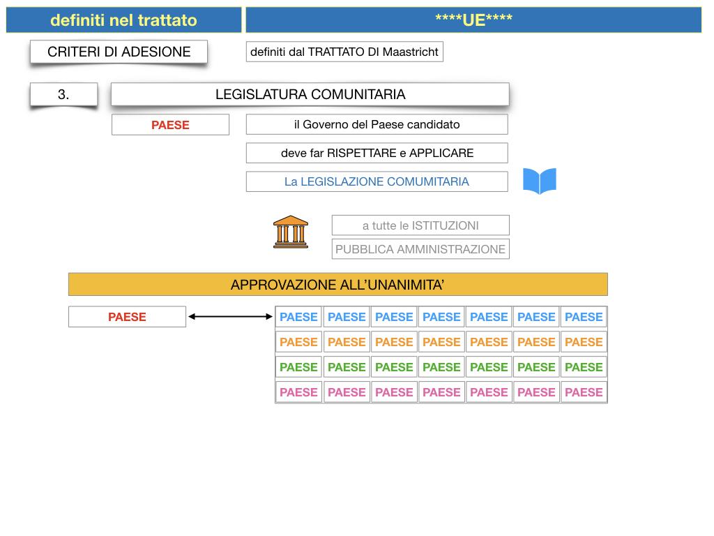 3. COME SI ENTRA IN UE E LA COSTITUZIONE EUROPEA_SIMULAZIONE.043