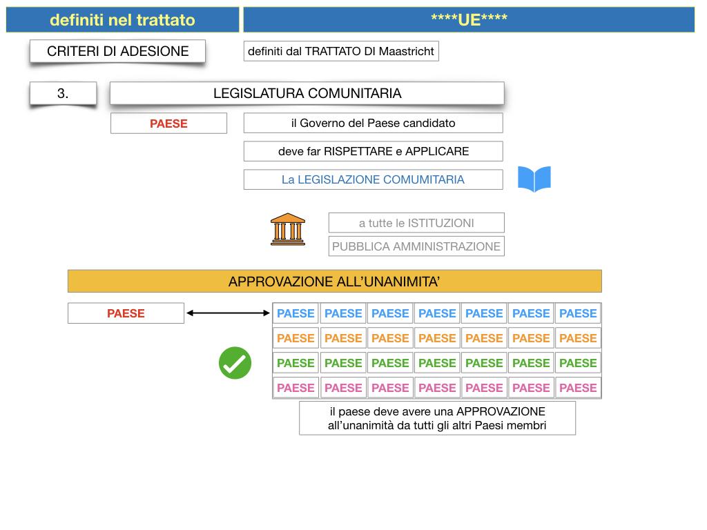 3. COME SI ENTRA IN UE E LA COSTITUZIONE EUROPEA_SIMULAZIONE.044