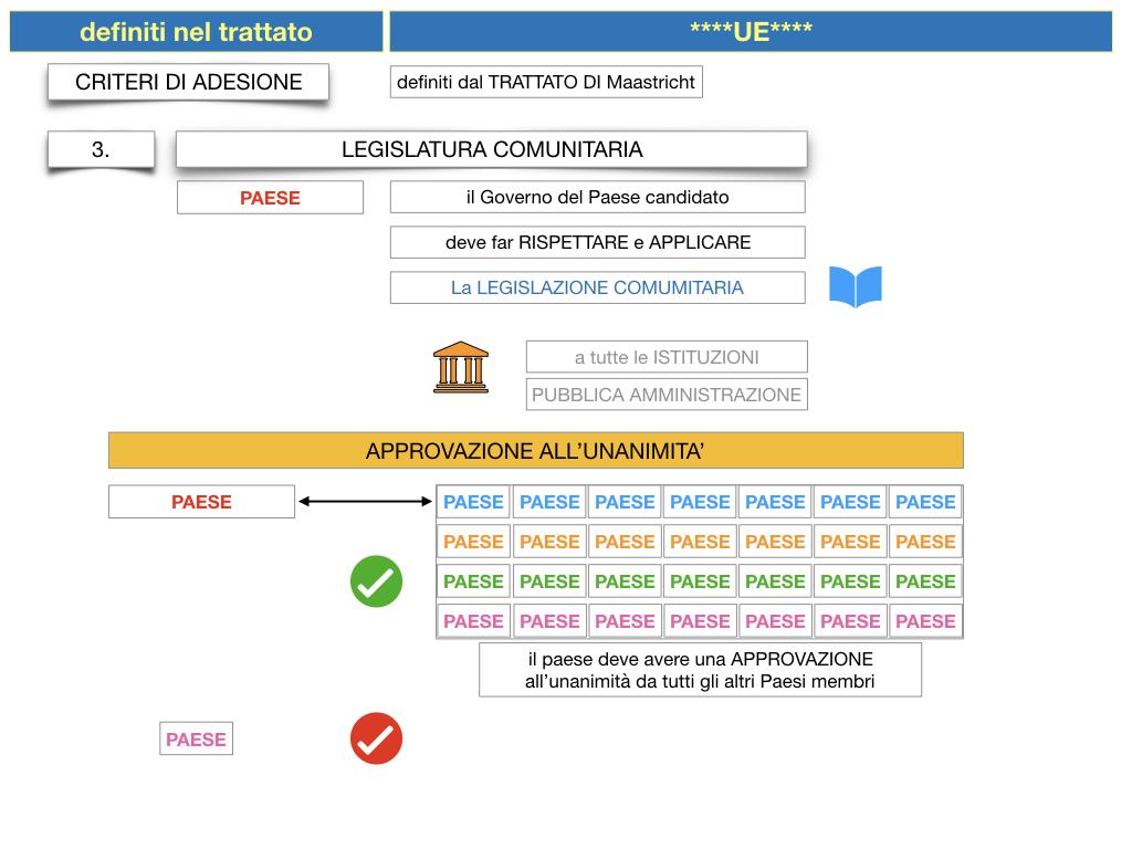 3. COME SI ENTRA IN UE E LA COSTITUZIONE EUROPEA_SIMULAZIONE.045
