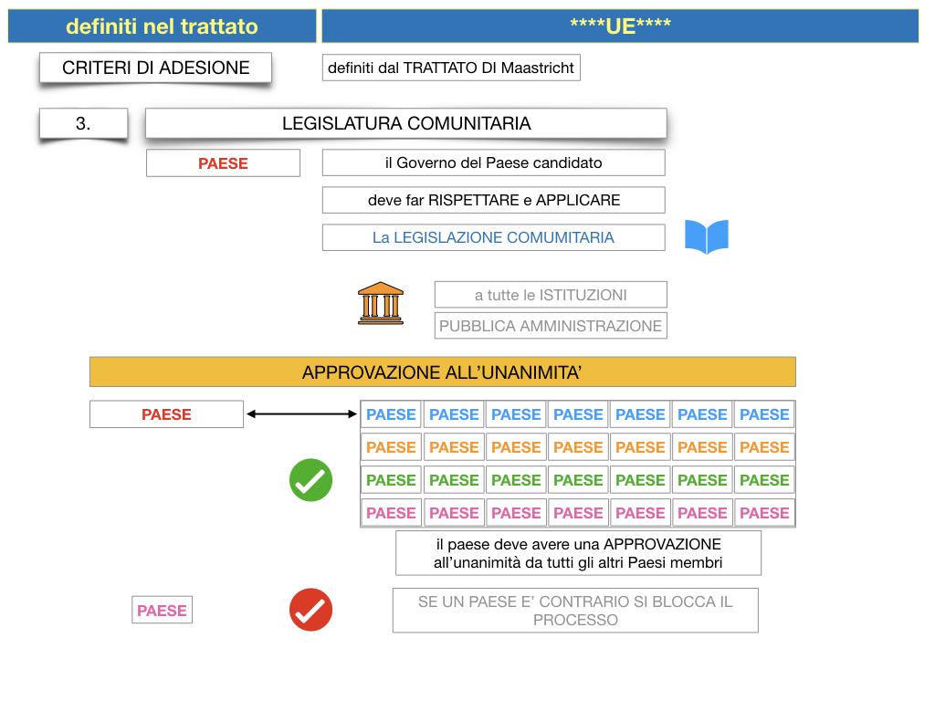 3. COME SI ENTRA IN UE E LA COSTITUZIONE EUROPEA_SIMULAZIONE.046
