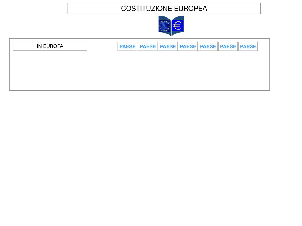 3. COME SI ENTRA IN UE E LA COSTITUZIONE EUROPEA_SIMULAZIONE.049