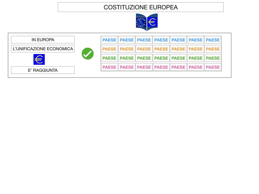 3. COME SI ENTRA IN UE E LA COSTITUZIONE EUROPEA_SIMULAZIONE.051