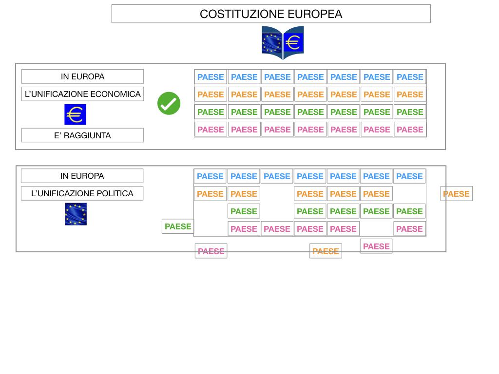 3. COME SI ENTRA IN UE E LA COSTITUZIONE EUROPEA_SIMULAZIONE.053