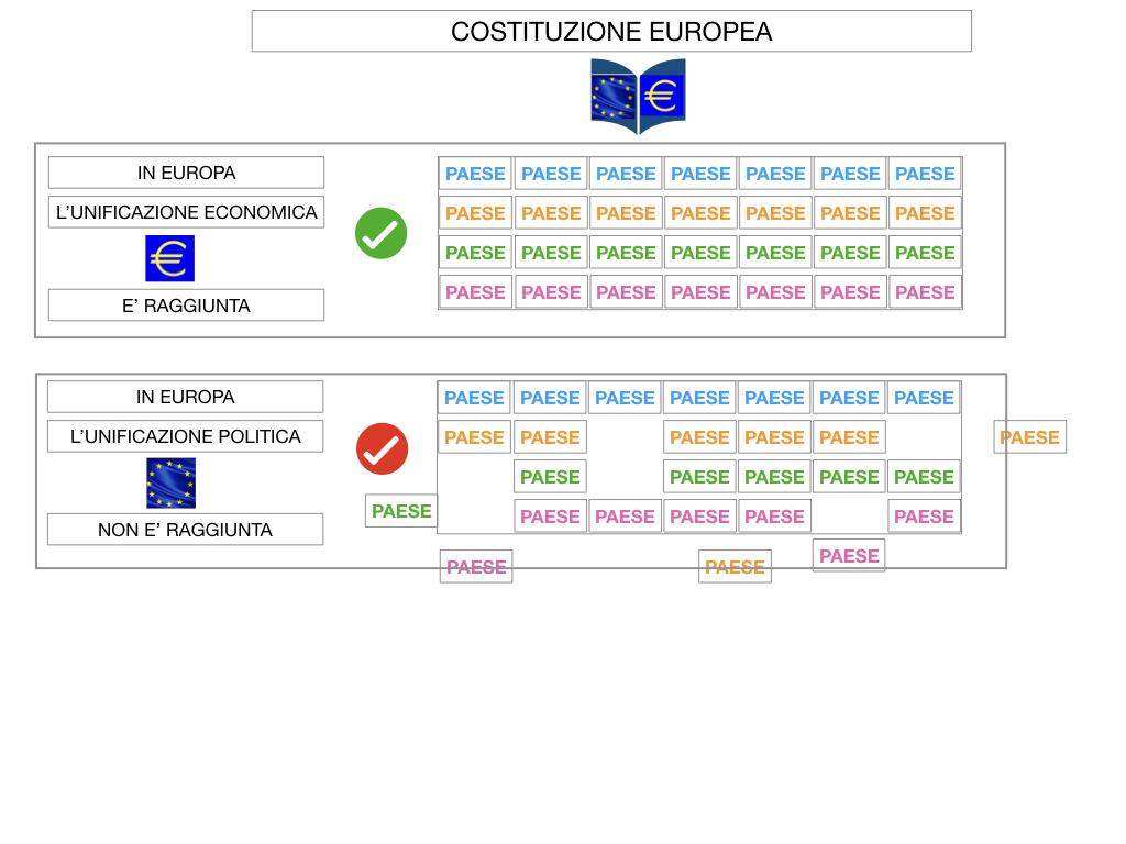 3. COME SI ENTRA IN UE E LA COSTITUZIONE EUROPEA_SIMULAZIONE.054