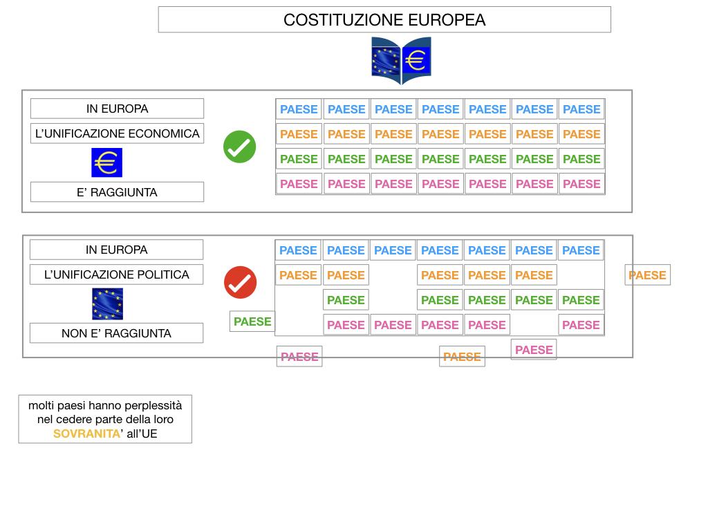 3. COME SI ENTRA IN UE E LA COSTITUZIONE EUROPEA_SIMULAZIONE.055